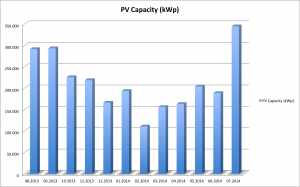PV Additions 08/2013 to 07/2014