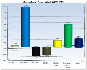 German Energy Consumption Q1 and Q2 2015