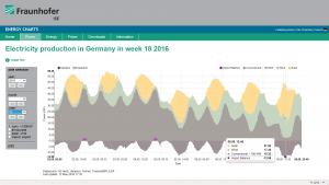 German Electricity Production week 18 2016